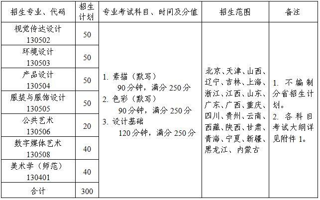 2020年江南大学美术设计类专业本科招生简章