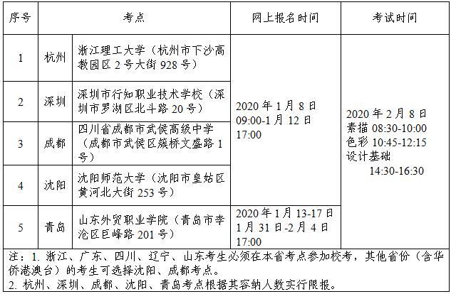 江南大学2020年美术设计类专业本科招生简章3